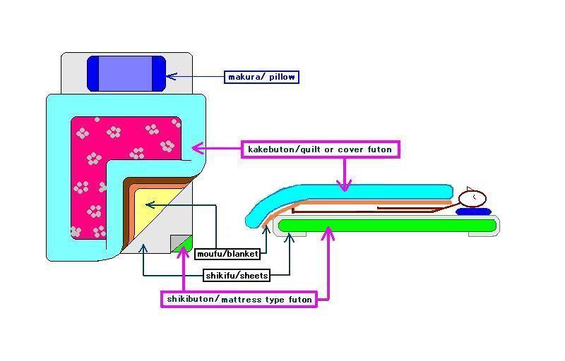 kikuko\'s web site: Futon / How to lay out futon